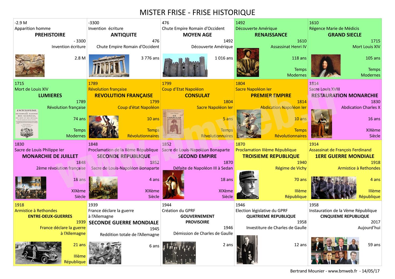Extrêmement MISTER FRISE - Frise historique de la préhistoire à nos jours KK13