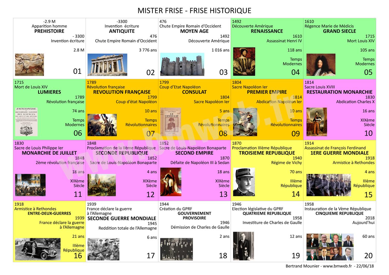 Mister Frise Frise Historique De La Prehistoire A Nos Jours
